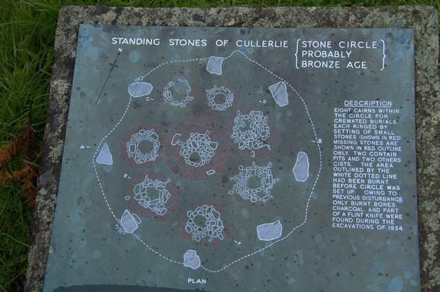 Géobiologie Ecossse cercle de pierre